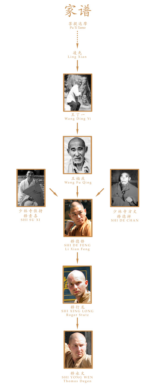 Stammbaum der Kung Fu Stilrichtung Familie Wang. Das lebende Oberhaupt ist Shi De Feng.