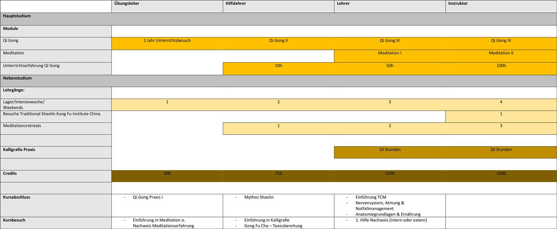Curriculum Shaolin Chan Tempel Schweiz - Qi Gong